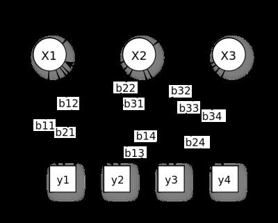 750px-HiddenMarkovModel.svg