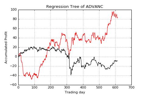 ADVANC-lag1-acc profit