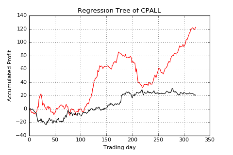 CPALL-lag1-acc profit