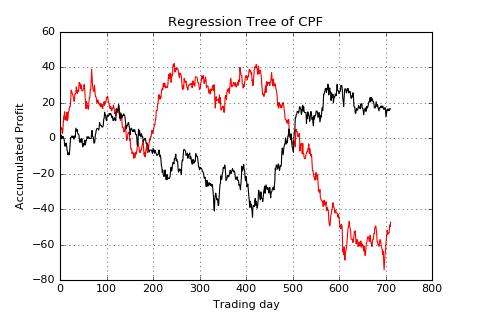 CPF-lag1-acc profit