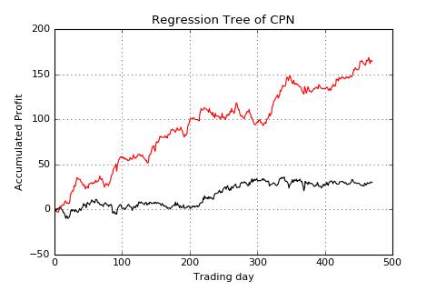 CPN-lag1-acc profit