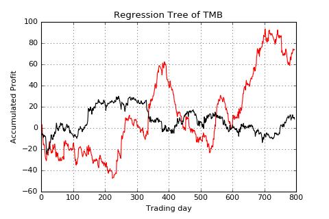 TMB-lag1-acc profit